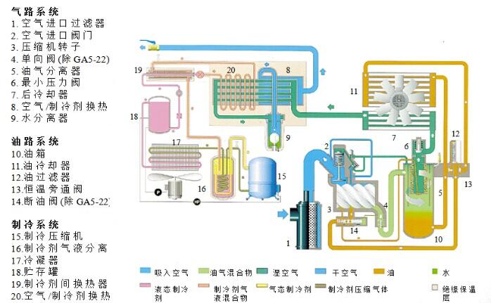 博莱特双螺杆空压机工作原理
