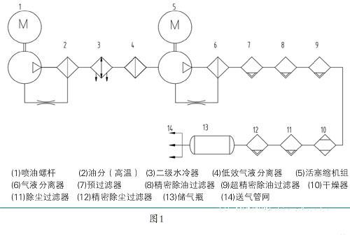 空压机气源系统图