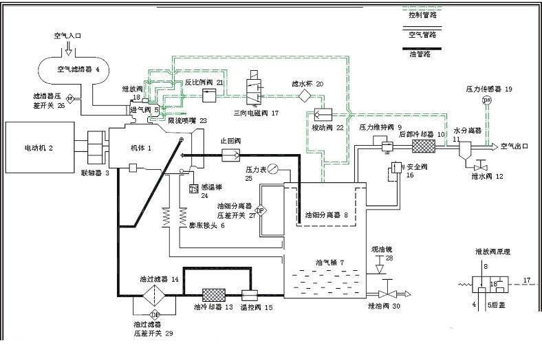 空气回路:空气由空气滤清器(4)滤去尘埃之后,经由进气阀(5)进入主压缩室压缩;并与冷却液混合。与油混合的压缩空气排入油气桶(7),再经由油细分离器(8),压力维持阀(9),后部冷却器(10),然后经水分离器(11),送入储气罐。   润滑油回路:由于油气桶(7)内之压力,将冷却液压入油冷却器(13),在冷却器中将润滑油加以冷却之后,经过油过滤器(14)除去杂质颗粒,然后分成二路,一路由机体(1)下端喷入压缩室,冷却压缩空气,另一路通到机体的两端,用来润滑轴承组及传动齿轮,而后(各部之润滑油)再聚集