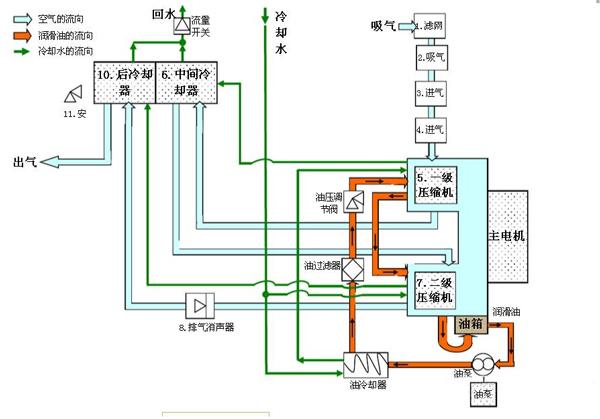 空压机油路结构及零部件功能分析   上一期介绍了螺杆空压机的气路以及所包含的配件,今天这一期继续顺着气路往下讲螺杆空压机的油路部分。   螺杆式空压机的油路系统包括油循环系统,油箱、油冷却器、机油过滤器、断油阀、温度控制阀,油气分离器芯等。   螺杆空压机油循环系统   空气压缩机在气动后产生一定的内压力,再利用油分桶内的压力,将油分桶内的润滑油排出,经过油散热器→油过滤器除去杂质颗粒,然后分成两路,一路从机头下部喷入机头压缩腔,密封间隙和润滑螺杆;另一路通到机头两端,润滑机头轴承部件,然后